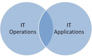 IT Operations versus IT Applications--overlapping venn diagram