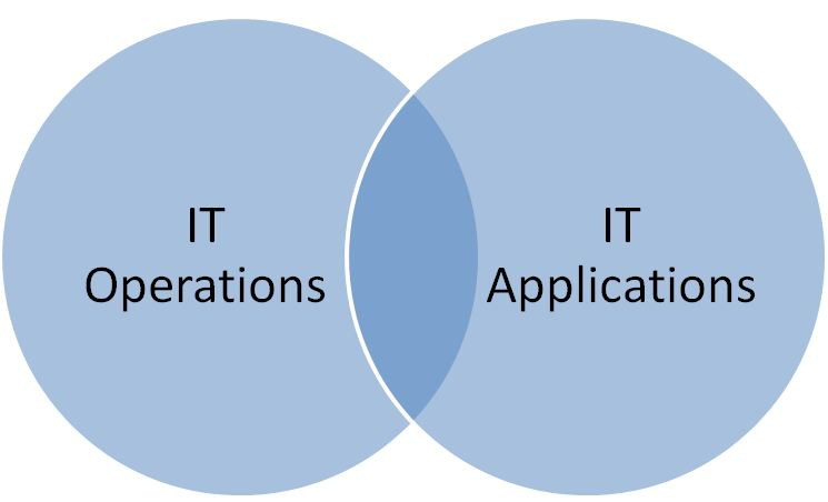 What Does IT Operations Management Do (ITOps)?Joe Hertvik
